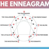 Enneagram Test - How to Determine Your Enneagram Number