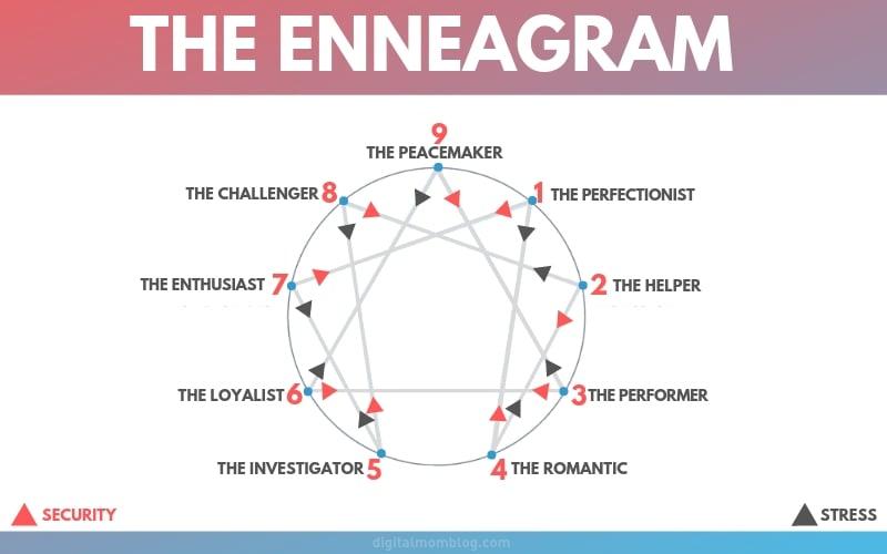 enneagram charts