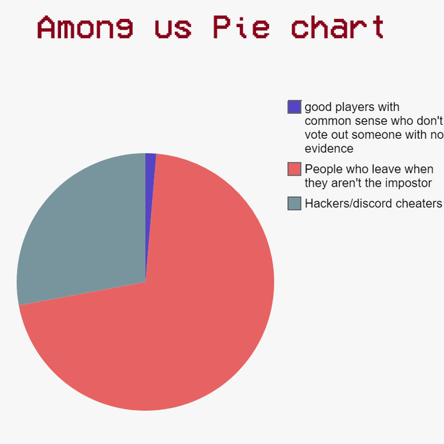 among us pie chart